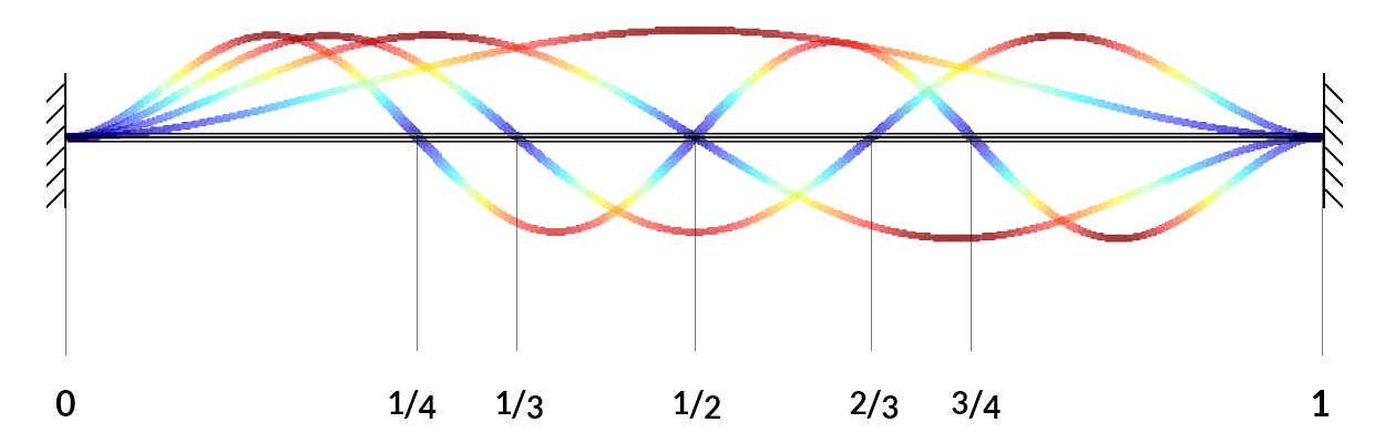 Figure showing the modes of a vibrating string