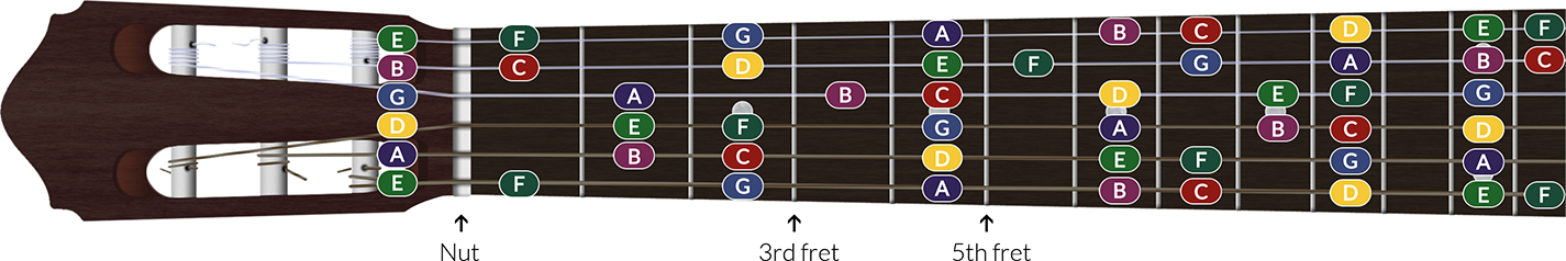 The C major scale on a guitar fretboard