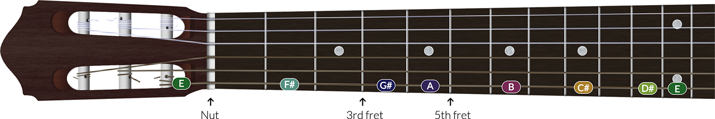 The E major scale on a guitar string